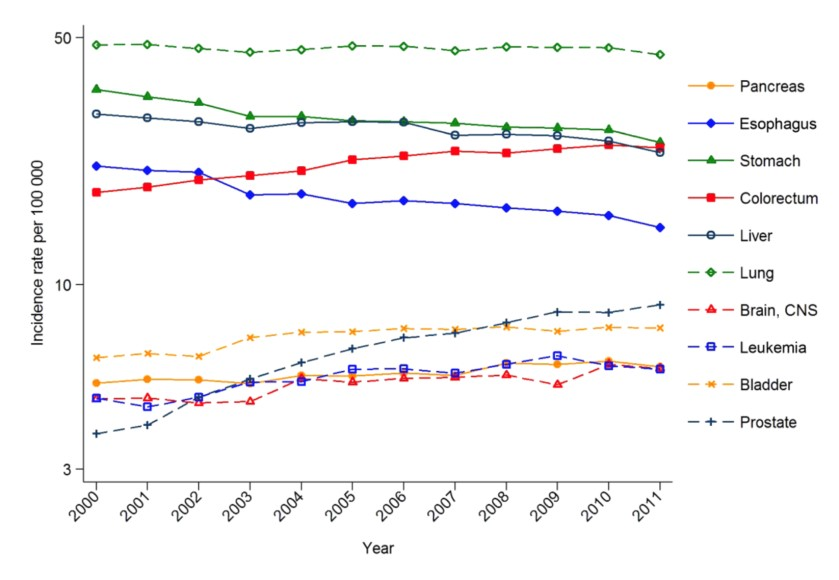 Rates of Cancer in Males in China